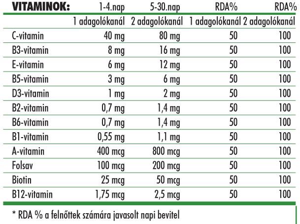 Naturalhelp Complex teljes, komplex vitamin tartalma