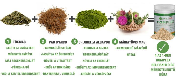 Naturalhelp-Méregtelenítő gyógynövények az egészségért.
